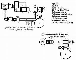 Csv3r  Installation Instructions  U2013 Cycle Stop Valves  Inc