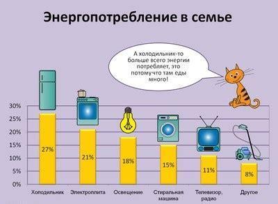Примерная потребляемая мощность бытовых приборов
