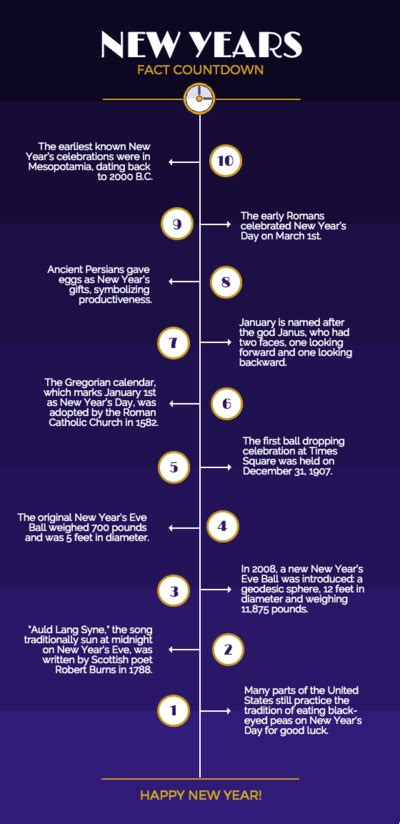 create  timeline infographic venngage