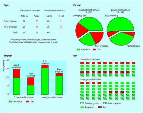 influence  data display formats  physician investigators decisions  stop clinical trials