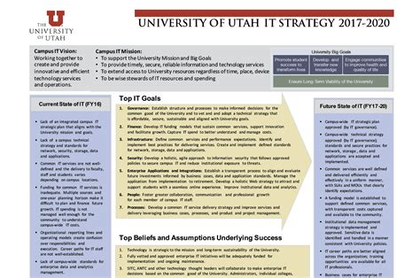 Technology Strategy Document Template by Two Strategic It Plans One Mission