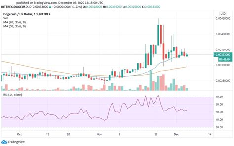 Dogecoin Price End Of 2021 : Dogecoin Price Prediction ...