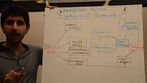 Monetary Policy Transmission Mechanism