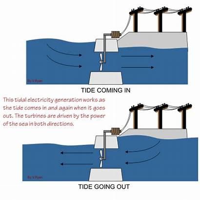 Tidal Energy Power Electricity Ocean