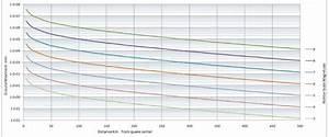 Christchurch Earthquake Energy Graph