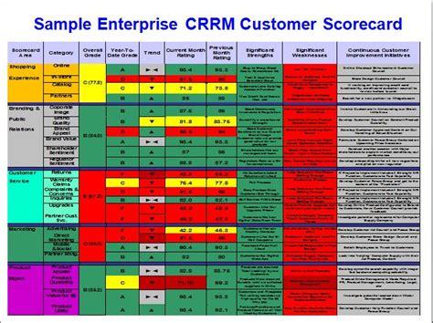 product management scorecard stevenjeffes social media