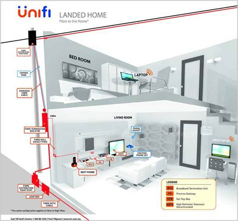 House Wiring With Fiber Optic by Tm Unifi Fibre Broadband Installation Guides