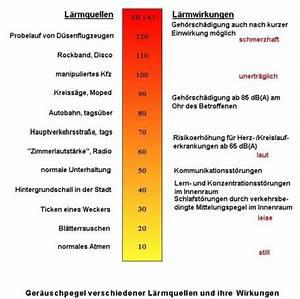 Lärm Vom Nachbarn Dämmen : schallschutzfenster wie viel l rm bleibt drau en ~ Michelbontemps.com Haus und Dekorationen