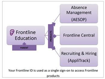human resources frontline education