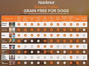 nutrience dry cat food review and comparison nekojamcom With dog food comparison chart