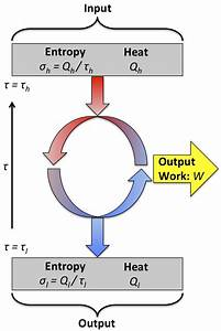 Heat Engine  Heat Engine And Carnot Cycle