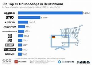 Online Shop De : infografik die top 10 online shops in deutschland statista ~ Watch28wear.com Haus und Dekorationen