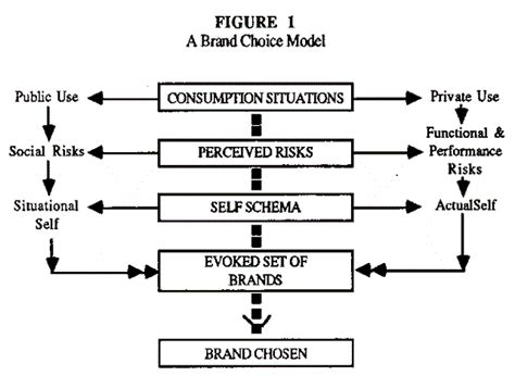 Symbolic Interactionism Some Implications For Consumer