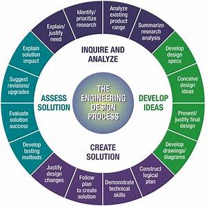 Iot Product Design Services Available To Assist