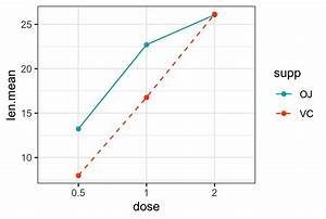 Line Types In R  The Ultimate Guide For R Base Plot And