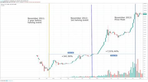 The next bitcoin (btc) halving is likely to occur in may 2020 and could have a dramatic impact on the cryptocurrency's price. Bitcoin Halving History Dates - Samehadaku.Co