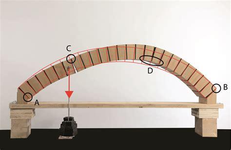 capacit 233 portante de ponts en arc en ma 231 onnerie