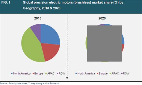 Electric Motor Market by Global Precision Electric Motors Market Industry Analysis