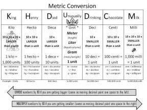 What Does K Stand For In Physics by Conversion Chart Mrs Mcguire S Chemistry