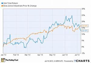 Msft Stock Chart Should You Buy Intel Stock Today Dji Dell Dl Hpq