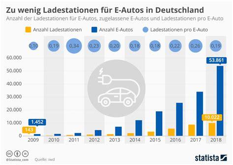 größe deutschland infografik zu wenig ladestationen f 252 r e autos in