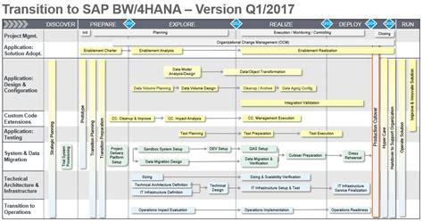 bw it help desk transition to sap bw 4hana road map updated sap blogs