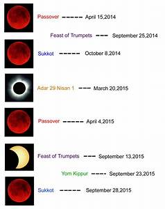 Prophecy: 2014 - 2015 blood moons, solar eclipses and ...