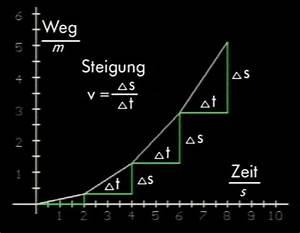 Steigungen Berechnen : zeit weg diagramm ~ Themetempest.com Abrechnung