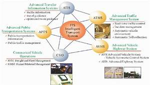 Outline Of Intelligent Transportation Systems