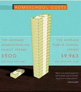 Homeschooling: Homeschool Vs Public School