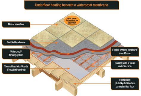 Floor Construction Options Heat Mat