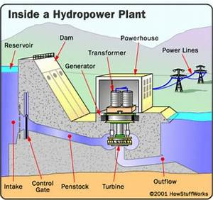 Various Plants Used For Generation Of Electric Power