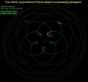 8 Earth years are roughly equal to 13 Venus years, meaning ...