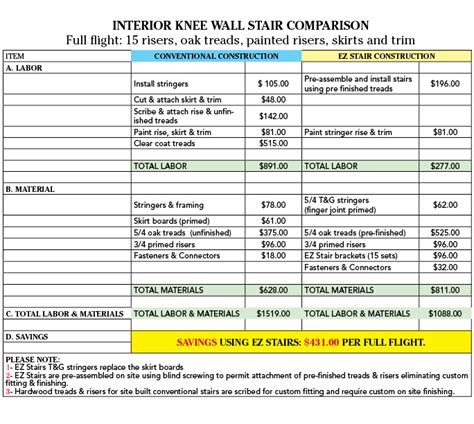 interior paint comparison chart interior knee wall stair cost comparison with ez stairs