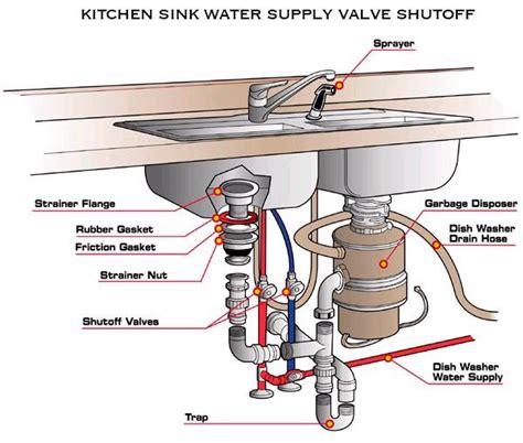installing  kitchen sink havens luxury metals
