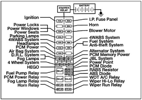 1995 Ford Ranger Fuse Box Location by Ford Ranger Door Lock Fuse Location Questions Answers