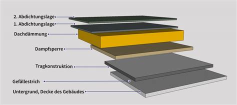Flachdachaufbau Und Dachisolierung by Flachdach Blech Aufbau Aufbau Varianten Und Sanierung Des