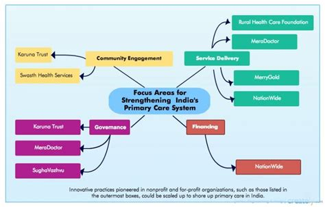 A Framework To Improve Primary Care In India And The Role