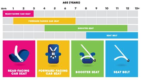 a quel age siege auto siege auto obligatoire jusqu 39 a quel age auto voiture