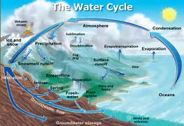 Accumulation Water Cycle Definition