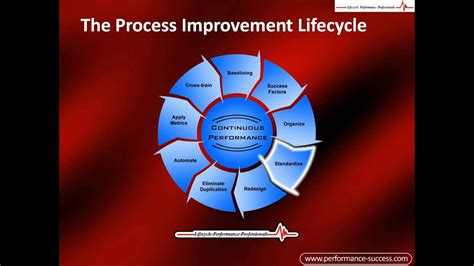 improve processess  process improvement