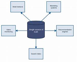 Architecture Diagram For Relational Database