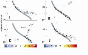 Below Are Hr Diagrams Taken Of 4 Star Clusters  Id