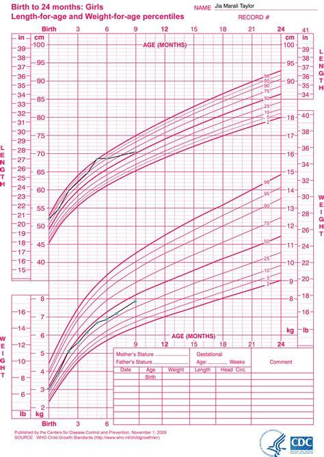 Child S Height And Weight Chart Blog Dandk
