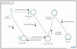 Communication Diagram  Called Collaboration Diagram In Uml