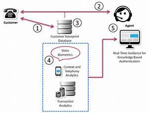 Technology Toolkit  U2013 Voice Biometrics