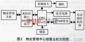 Intelligent Wireless Security System Design Circuit - Remote Control Circuit