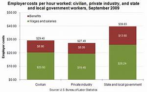 Employer costs for employee compensation, September 2009 ...