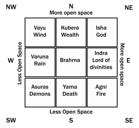 Kitchen Experts Owner by Become Vastu Expert With Following Guidelines Inspiring