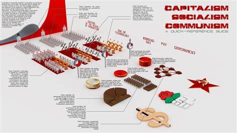 Capitalism Vs Socialism Vs Communism Venn Diagram 9718 Movieweb